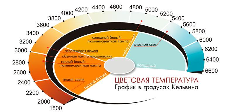 Ксенон цветовая температура: 3000К, 4300К, 5000К, 6000К, и 8000К;